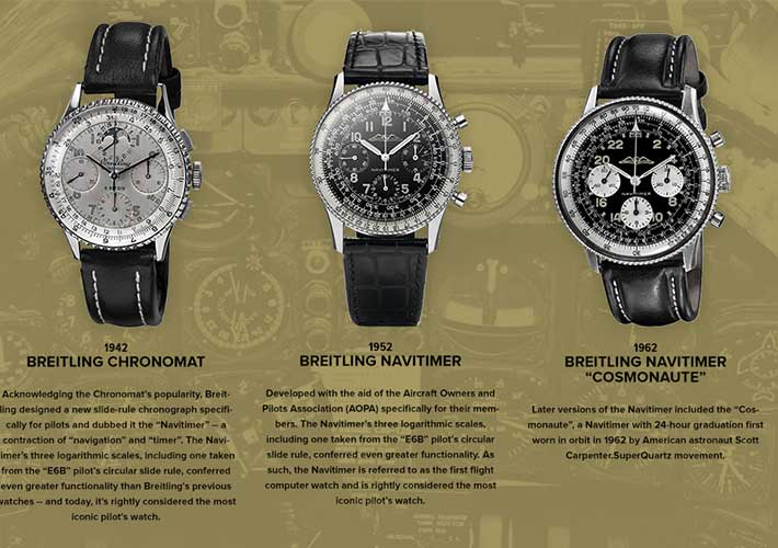 Navitimer generations 30Y by Mostra